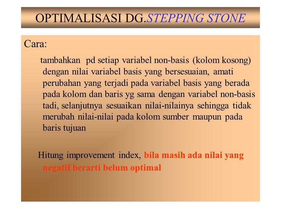 OPTIMALISASI DG.STEPPING STONE Cara: tambahkan pd setiap variabel non-basis (kolom kosong) dengan nilai variabel basis yang bersesuaian, amati perubah