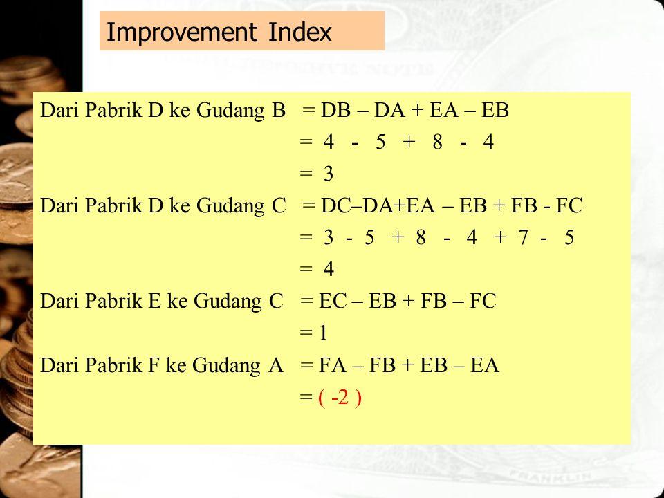 Improvement Index Dari Pabrik D ke Gudang B = DB – DA + EA – EB = 4 - 5 + 8 - 4 = 3 Dari Pabrik D ke Gudang C = DC–DA+EA – EB + FB - FC = 3 - 5 + 8 -