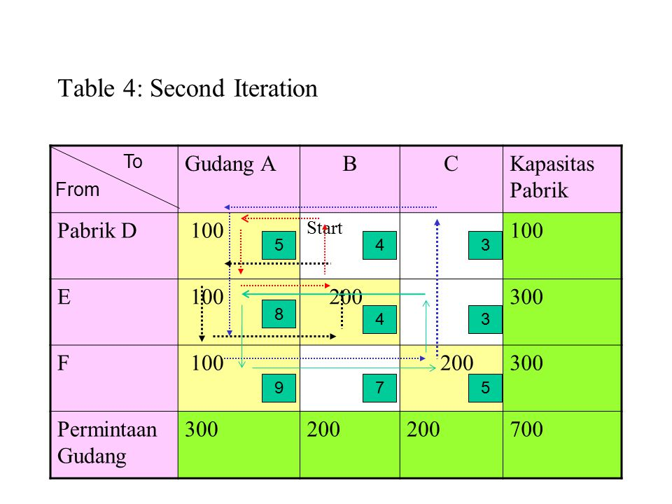 Table 4: Second Iteration Gudang ABCKapasitas Pabrik Pabrik D 100 Start 100 E 200300 F 100 200300 Permintaan Gudang 300200 700 To From 5 8 9 4 4 7 3 3 5