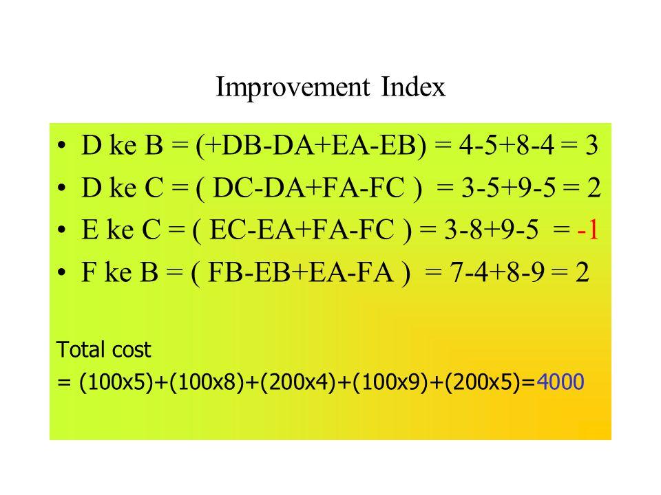 Improvement Index D ke B = (+DB-DA+EA-EB) = 4-5+8-4 = 3 D ke C = ( DC-DA+FA-FC ) = 3-5+9-5 = 2 E ke C = ( EC-EA+FA-FC ) = 3-8+9-5 = -1 F ke B = ( FB-E