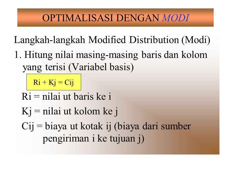 OPTIMALISASI DENGAN MODI Langkah-langkah Modified Distribution (Modi) 1. Hitung nilai masing-masing baris dan kolom yang terisi (Variabel basis) Ri =