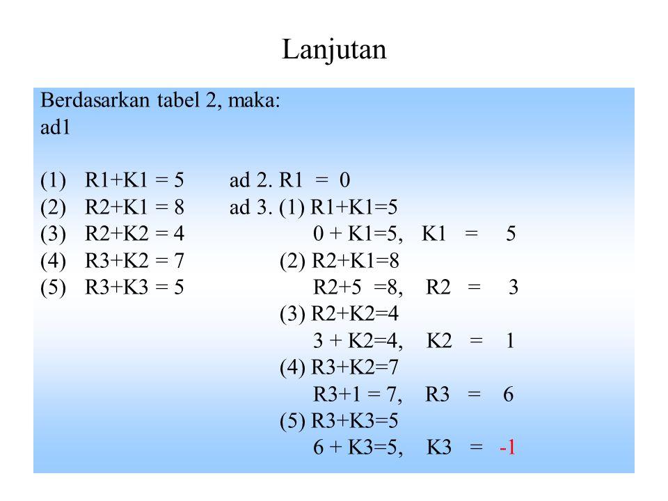 Lanjutan Berdasarkan tabel 2, maka: ad1 (1)R1+K1 = 5 ad 2. R1 = 0 (2)R2+K1 = 8 ad 3. (1) R1+K1=5 (3)R2+K2 = 4 0 + K1=5, K1 = 5 (4)R3+K2 = 7 (2) R2+K1=