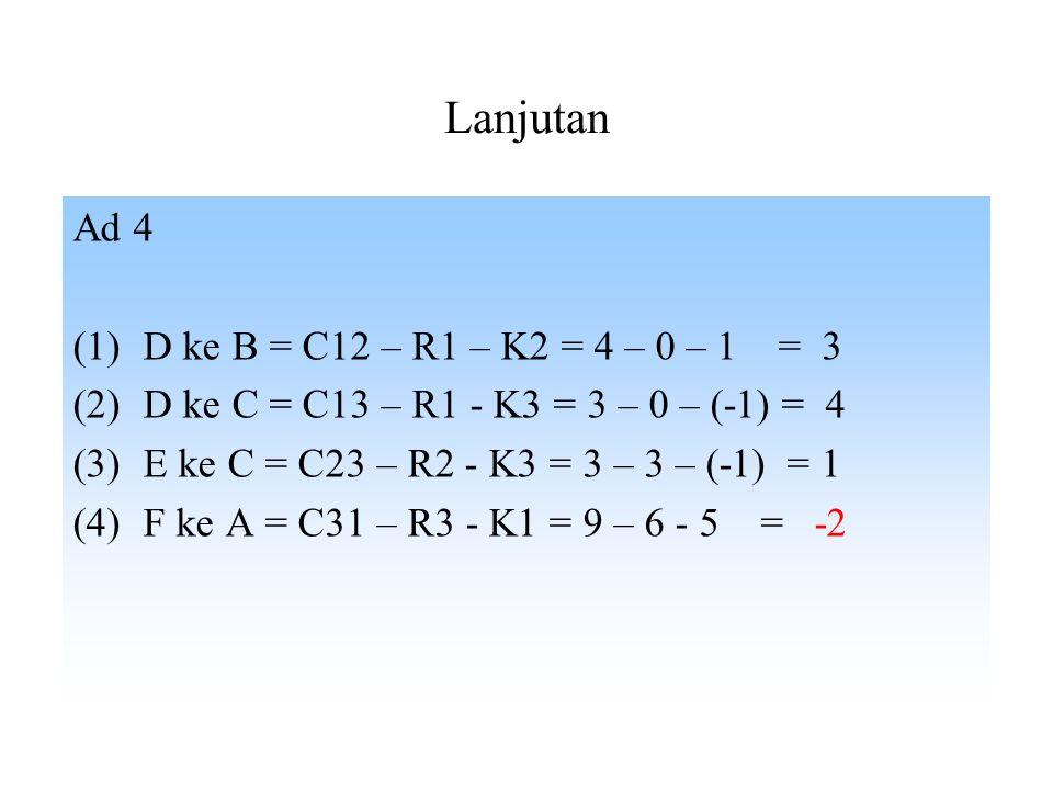 Lanjutan Ad 4 (1)D ke B = C12 – R1 – K2 = 4 – 0 – 1 = 3 (2)D ke C = C13 – R1 - K3 = 3 – 0 – (-1) = 4 (3)E ke C = C23 – R2 - K3 = 3 – 3 – (-1) = 1 (4)F