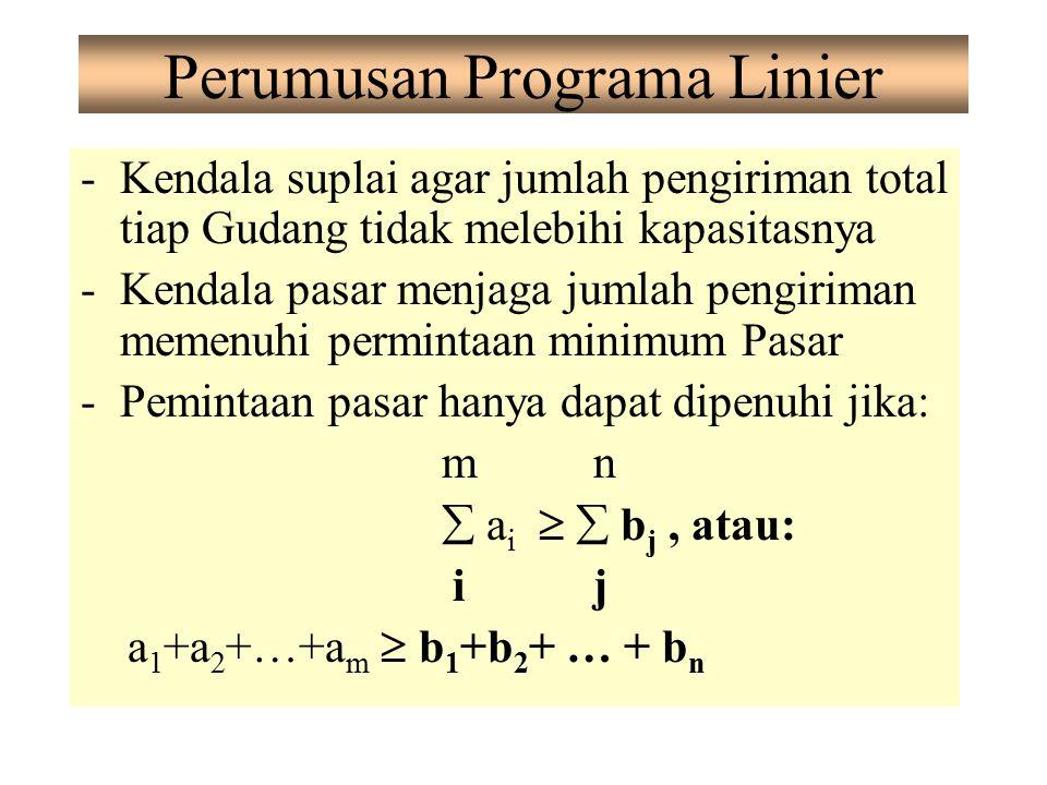 Perumusan Programa Linier -Kendala suplai agar jumlah pengiriman total tiap Gudang tidak melebihi kapasitasnya -Kendala pasar menjaga jumlah pengirima