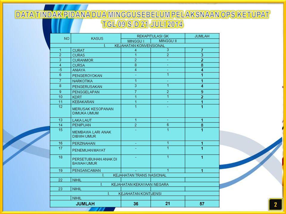 NO KASUS REKAPITULASI GKJUMLAH MINGGU I MINGGU II I.KEJAHATAN KONVENSIONAL 1 CURAT 4 3 7 2 CURAS 1 2 3 3 CURANMOR 2 - 2 4 CURSA 8 - 8 -5 ANIAYA 4 - 4 6 PENGEROYOKAN - 1 1 7 NARKOTIKA 1 - 1 8 PENGERUSAKAN 3 1 4 9 PENGGELAPAN 7 2 9 10 KDRT 1 1 2 11 KEBAKARAN 1 - 1 12 MERUSAK KESOPANAN DIMUKA UMUM 1 - 1 13 LAKA LAUT 1 - 1 14 PENIPUAN 2 6 8 15 MEMBAWA LARI ANAK DIBWH UMUR - 1 1 16 PERZINAHAN - 1 1 17 PENEMUAN MAYAT - 1 1 18 PERSETUBUHAN ANAK DI BAWAH UMUR - 1 1 19 PENGANCAMAN - 1 1 I.KEJAHATAN TRANS NASIONAL 22 NIHIL I.KEJAHATAN KEKAYAAN NEGARA 23 NIHIL I.KEJAHATAN KONTIJENSI NIHIL JUMLAH36 21 57
