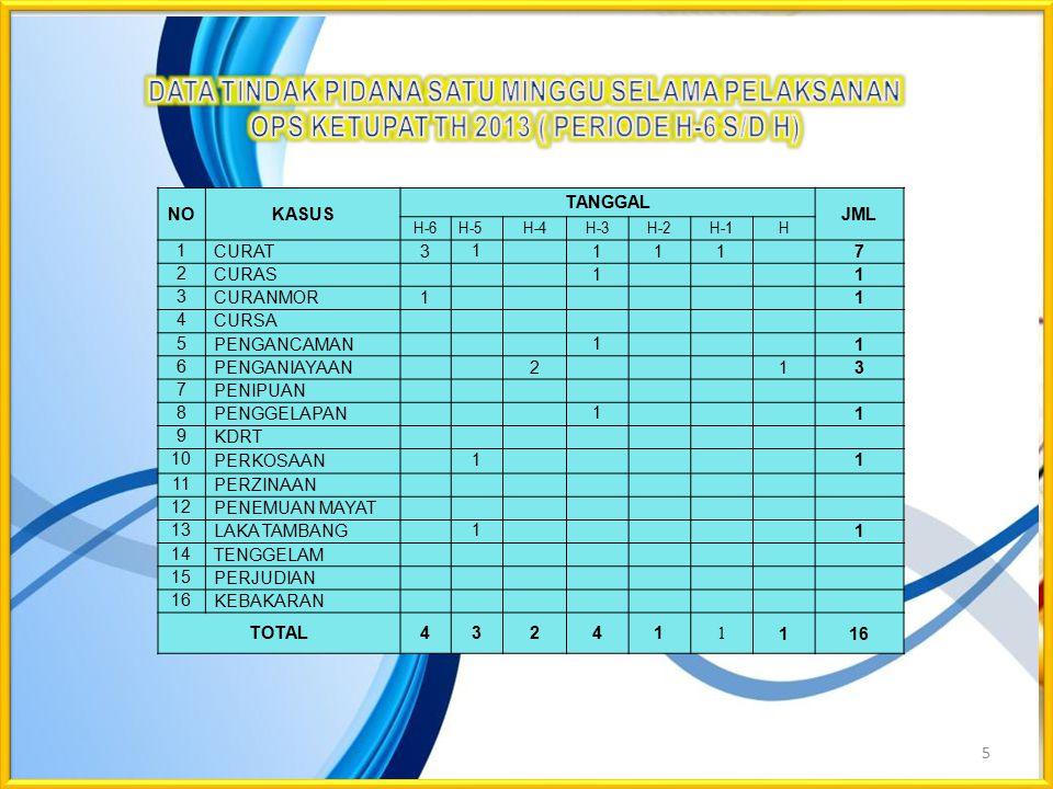 5 NOKASUS TANGGAL JML H-6H-5H-4H-3H-2H-1H 1 CURAT 311117 2 CURAS 11 3 CURANMOR 11 4 CURSA 5 PENGANCAMAN 11 6 PENGANIAYAAN 213 7 PENIPUAN 8 PENGGELAPAN 11 9 KDRT 10 PERKOSAAN 11 11 PERZINAAN 12 PENEMUAN MAYAT 13 LAKA TAMBANG 11 14 TENGGELAM 15 PERJUDIAN 16 KEBAKARAN TOTAL43241 1 116