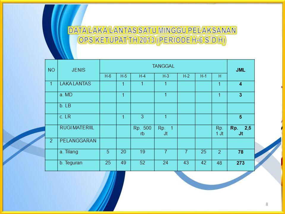 8 NOJENIS TANGGAL JML H-6 H-5H-4H-3H-2H-1 H 1LAKA LANTAS11114 a. MD1113 b. LB c. LR1315 RUGI MATERIILRp. 500 rb Rp. 1 Jt Rp. 2,5 Jt 2PELANGGARAN a. Ti