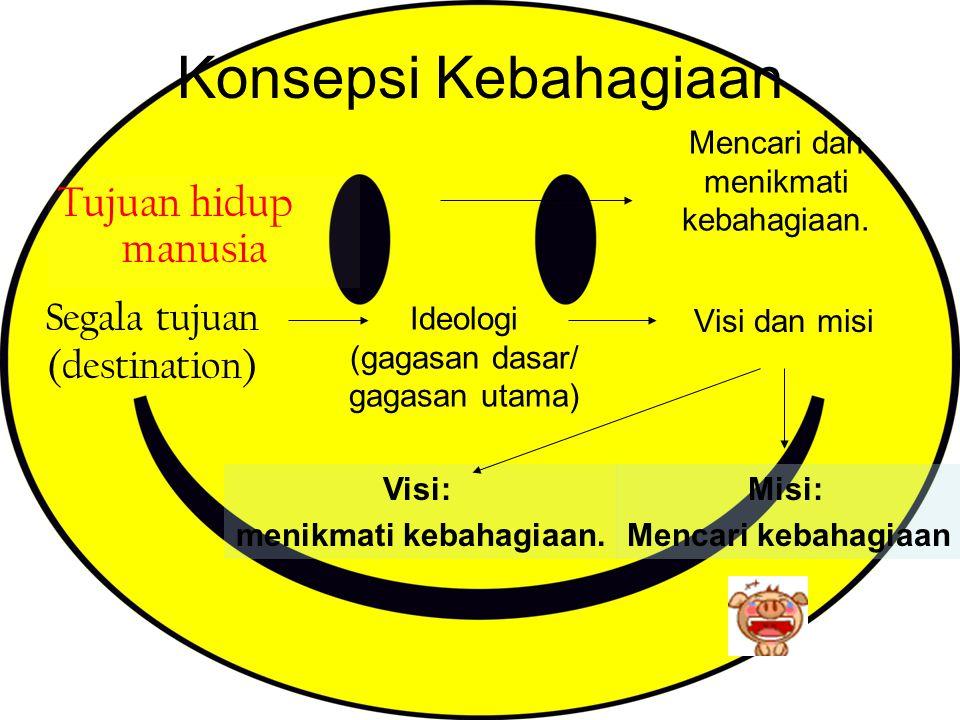 Visi dan misi Tujuan hidup manusia Ideologi (gagasan dasar/ gagasan utama) Mencari dan menikmati kebahagiaan. Visi: menikmati kebahagiaan. Misi: Menca