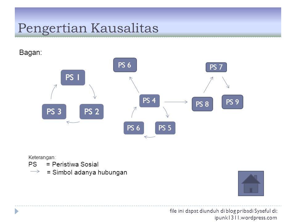 Pengertian Kausalitas Bagan: PS 1PS 2PS 3 PS 4PS 5PS 6 PS 7 PS 8 PS 9 Keterangan: PS = Peristiwa Sosial = Simbol adanya hubungan file ini dapat diundu