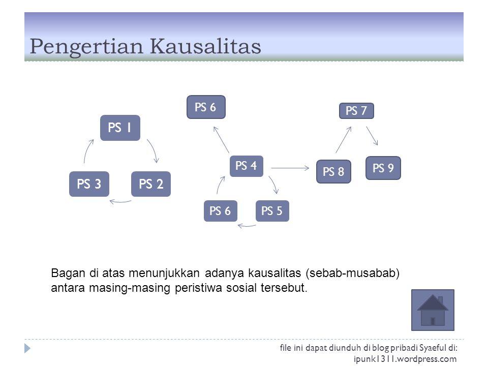 Pengertian Kausalitas PS 1PS 2PS 3 PS 4PS 5PS 6 PS 7 PS 8 PS 9 Bagan di atas menunjukkan adanya kausalitas (sebab-musabab) antara masing-masing perist
