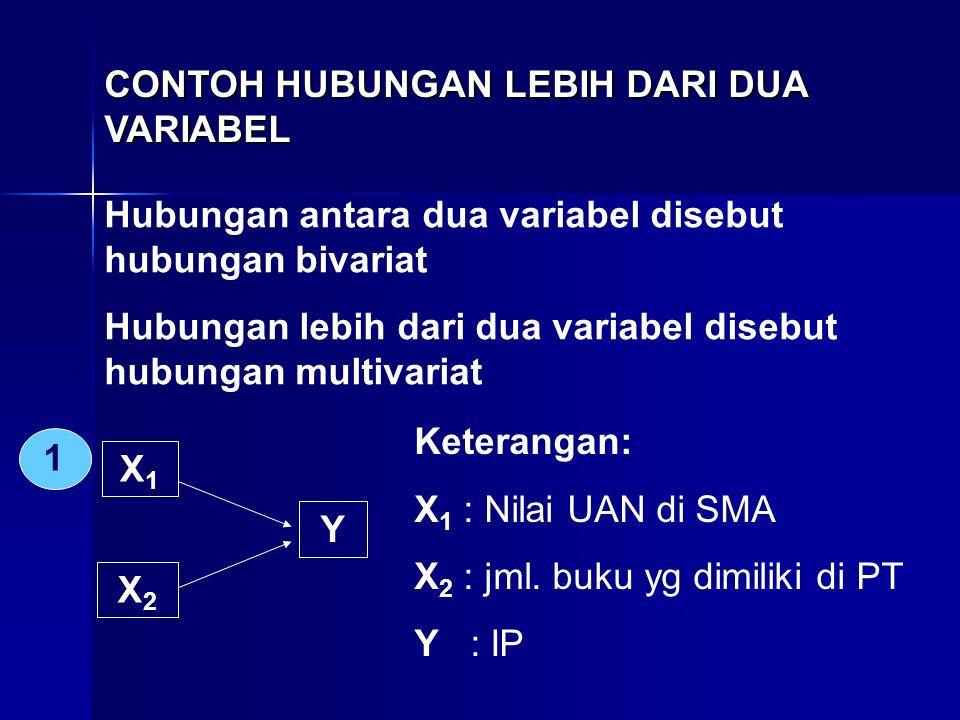 CONTOH HUBUNGAN LEBIH DARI DUA VARIABEL Hubungan antara dua variabel disebut hubungan bivariat Hubungan lebih dari dua variabel disebut hubungan multi