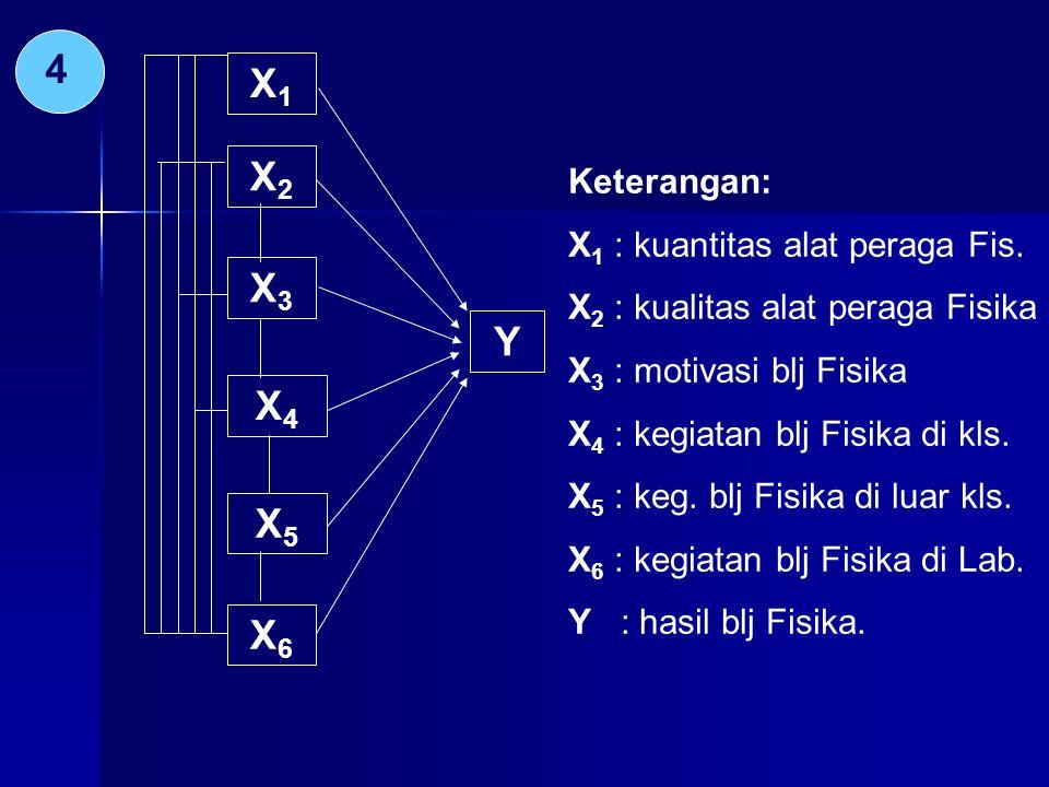 4 X1X1 X2X2 X3X3 X4X4 X5X5 X6X6 Y Keterangan: X 1 : kuantitas alat peraga Fis.