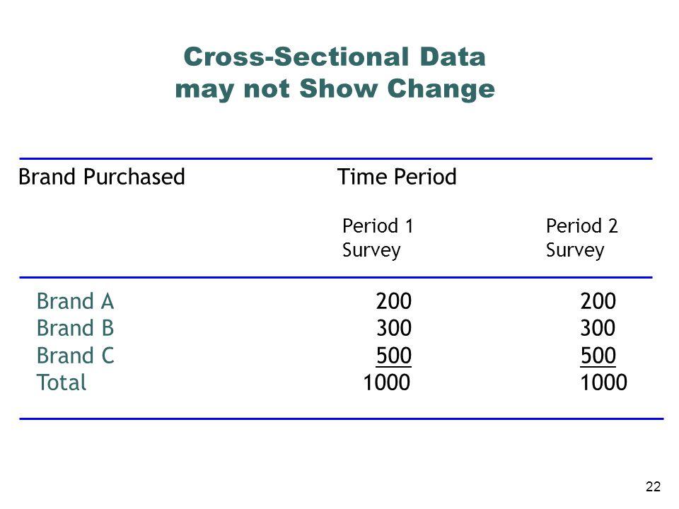 23 Longitudinal Data may Show Substantial Change Brand Purchased in Period 1 Brand Purchased in Period 2 Brand ABrand BBrand C Total Brand A Brand B Brand C Total 100 25 75 200 50 100 150 300 50 175 275 500 200 300 500 1000