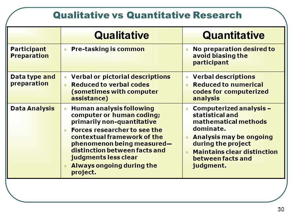 Qualitative vs Quantitative Research QualitativeQuantitative Participant Preparation Pre-tasking is common No preparation desired to avoid biasing the participant Data type and preparation Verbal or pictorial descriptions Reduced to verbal codes (sometimes with computer assistance) Verbal descriptions Reduced to numerical codes for computerized analysis Data Analysis Human analysis following computer or human coding; primarily non-quantitative Forces researcher to see the contextual framework of the phenomenon being measured— distinction between facts and judgments less clear Always ongoing during the project.