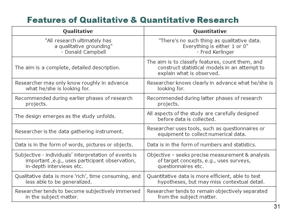 Features of Qualitative & Quantitative Research QualitativeQuantitative All research ultimately has a qualitative grounding - Donald Campbell There s no such thing as qualitative data.