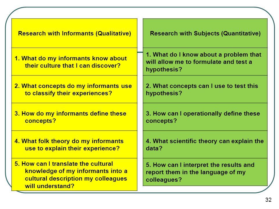 Research with Informants (Qualitative) 1. What do my informants know about their culture that I can discover? 2. What concepts do my informants use to