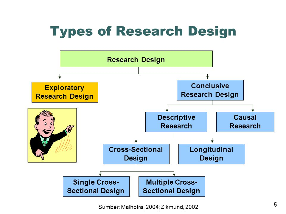 Research Design For Dissertation