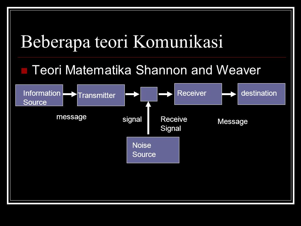 Beberapa model Komunikasi Model Lasswell Who Says What To Whom With what effect In Which Channel