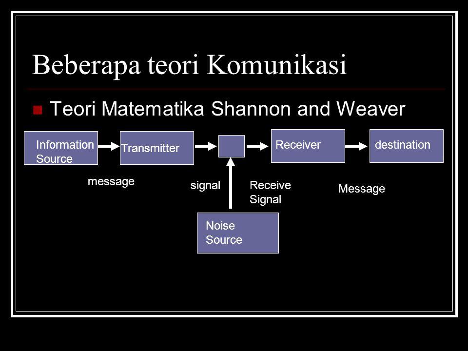 Beberapa teori Komunikasi Teori Matematika Shannon and Weaver Information Source Transmitter Receiverdestination Noise Source message signalReceive Signal Message