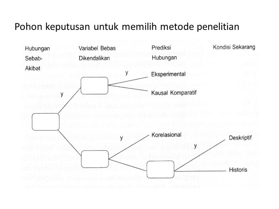 Pohon keputusan untuk memilih metode penelitian