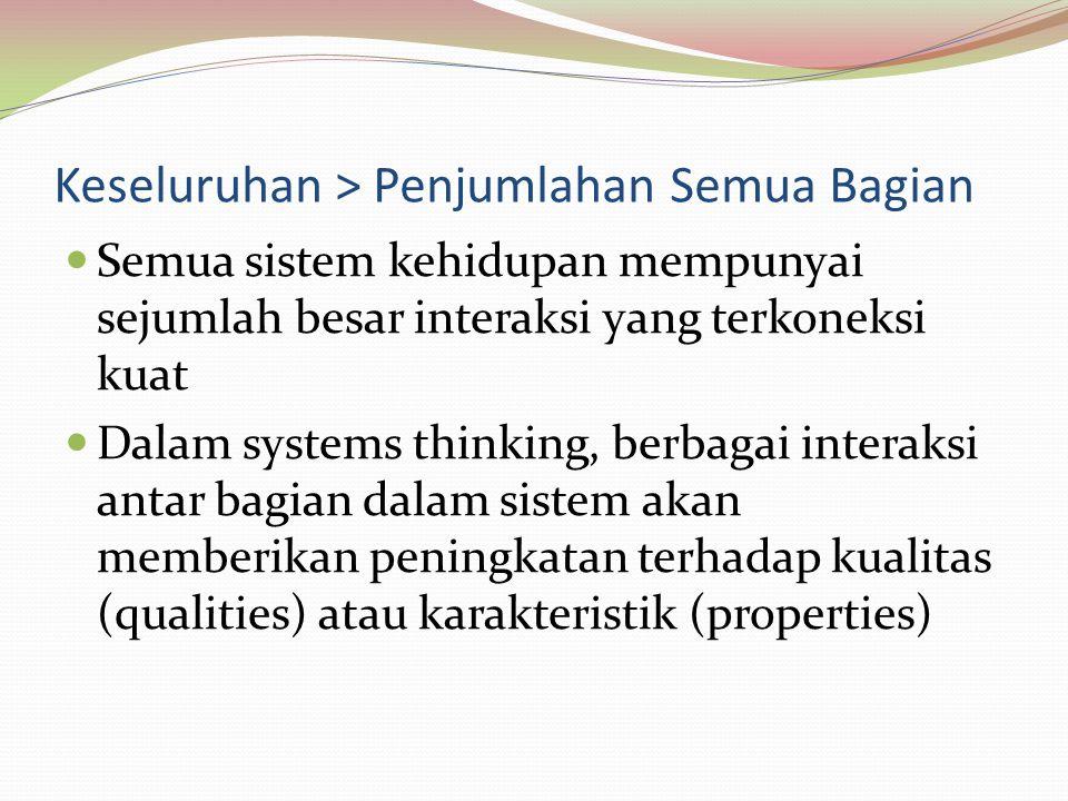 Keseluruhan > Penjumlahan Semua Bagian Semua sistem kehidupan mempunyai sejumlah besar interaksi yang terkoneksi kuat Dalam systems thinking, berbagai
