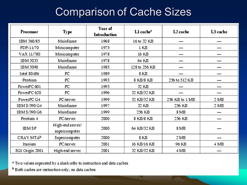 Comparison of Cache Sizes
