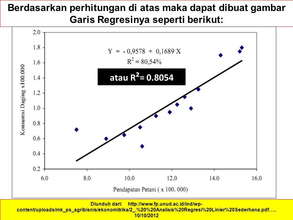 Berdasarkan perhitungan di atas maka dapat dibuat gambar Garis Regresinya seperti berikut: Diunduh dari: http://www.fp.unud.ac.id/ind/wp- content/uplo