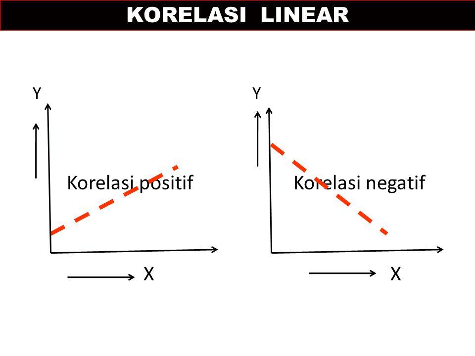 Y Y Korelasi positif Korelasi negatif X X KORELASI LINEAR