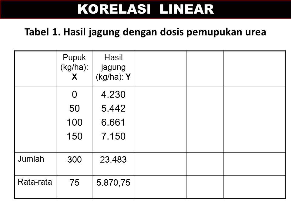Tabel 1. Hasil jagung dengan dosis pemupukan urea Pupuk (kg/ha): X Hasil jagung (kg/ha): Y 0 50 100 150 4.230 5.442 6.661 7.150 Jumlah 30023.483 Rata-