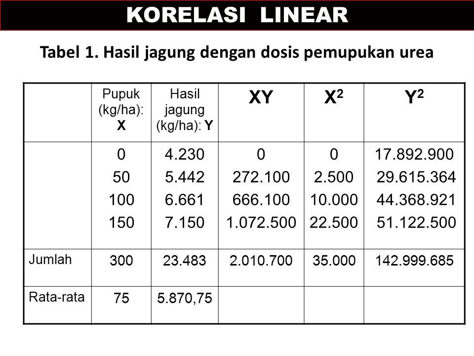 Tabel 1. Hasil jagung dengan dosis pemupukan urea Pupuk (kg/ha): X Hasil jagung (kg/ha): Y XYX2X2 Y2Y2 0 50 100 150 4.230 5.442 6.661 7.150 0 272.100