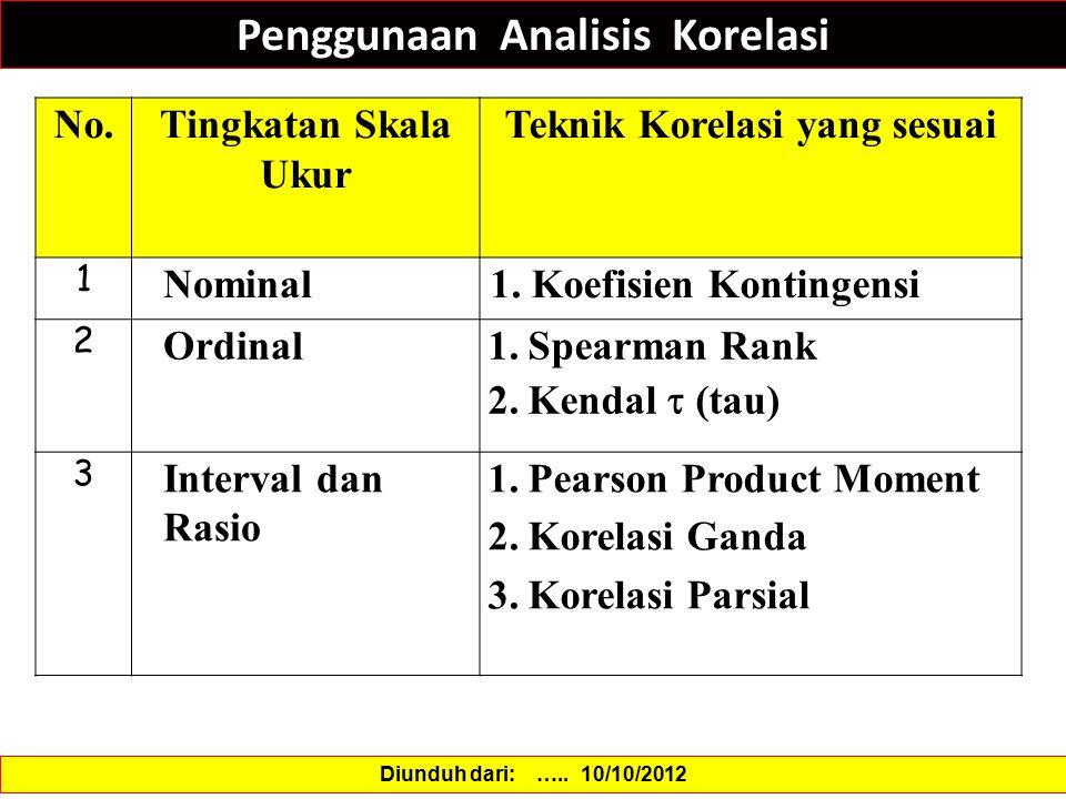 Penggunaan Analisis Korelasi Diunduh dari: ….. 10/10/2012 No.Tingkatan Skala Ukur Teknik Korelasi yang sesuai 1 Nominal1. Koefisien Kontingensi 2 Ordi