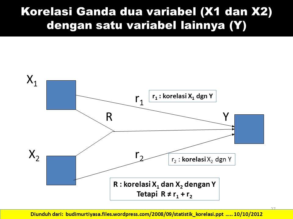 Korelasi Ganda dua variabel (X1 dan X2) dengan satu variabel lainnya (Y) X 1 r 1 RY X 2 r 2 27 r 1 : korelasi X 1 dgn Y R : korelasi X 1 dan X 2 denga