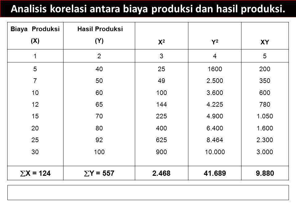 Analisis korelasi antara biaya produksi dan hasil produksi. Biaya Produksi (X) Hasil Produksi (Y) X2X2 Y2Y2 XY 12345 5 7 10 12 15 20 25 30 40 50 60 65