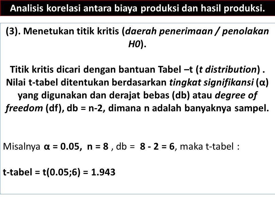 Analisis korelasi antara biaya produksi dan hasil produksi. (3). Menetukan titik kritis (daerah penerimaan / penolakan H0). Titik kritis dicari dengan