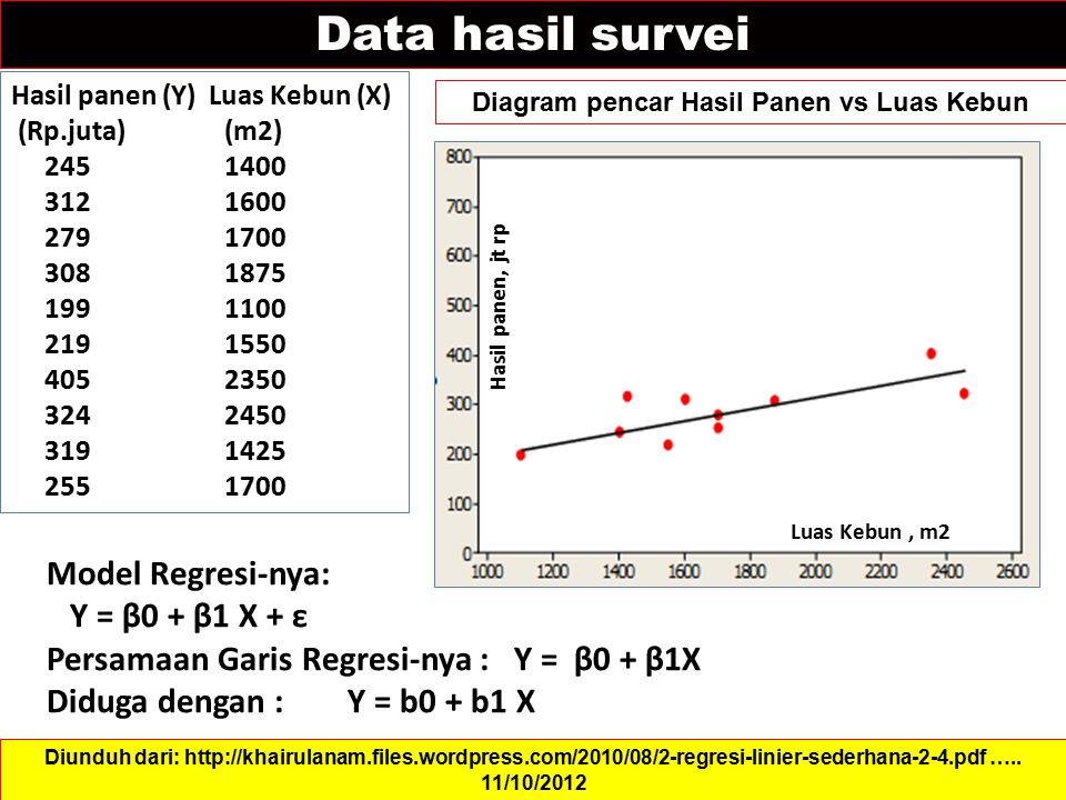 Data hasil survei Diagram pencar Hasil Panen vs Luas Kebun Diunduh dari: http://khairulanam.files.wordpress.com/2010/08/2-regresi-linier-sederhana-2-4