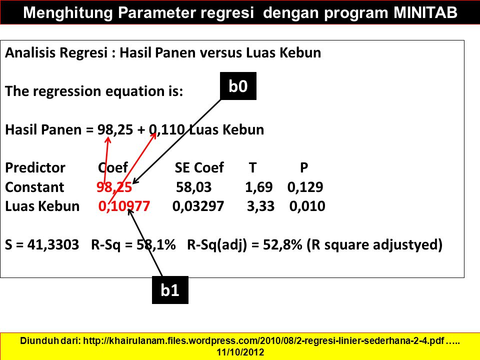 Menghitung Parameter regresi dengan program MINITAB Diunduh dari: http://khairulanam.files.wordpress.com/2010/08/2-regresi-linier-sederhana-2-4.pdf ….