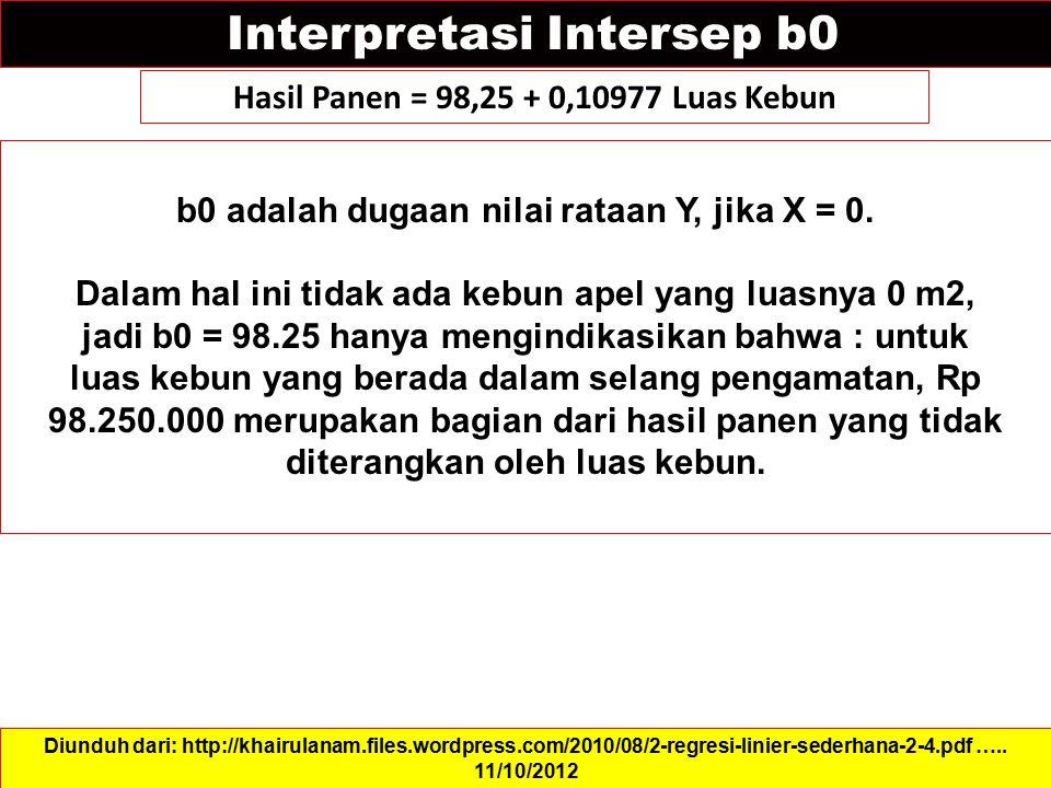 Interpretasi Intersep b0 b0 adalah dugaan nilai rataan Y, jika X = 0. Dalam hal ini tidak ada kebun apel yang luasnya 0 m2, jadi b0 = 98.25 hanya meng