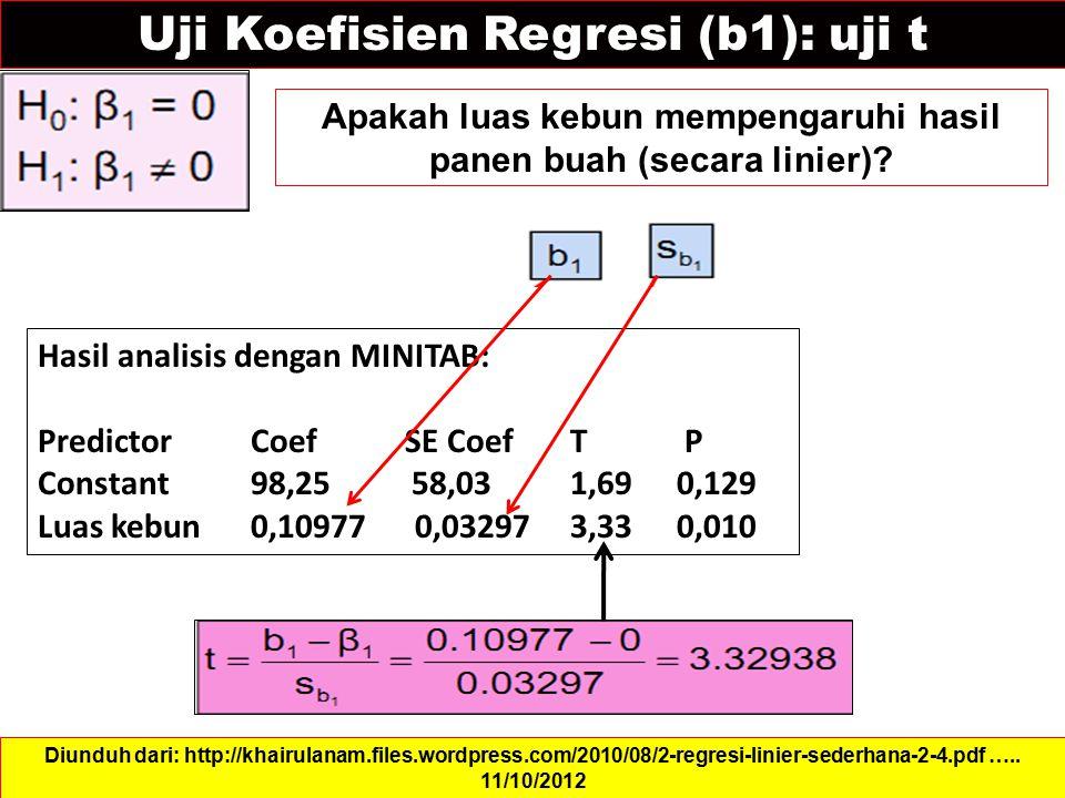 Uji Koefisien Regresi (b1): uji t Apakah luas kebun mempengaruhi hasil panen buah (secara linier)? Diunduh dari: http://khairulanam.files.wordpress.co