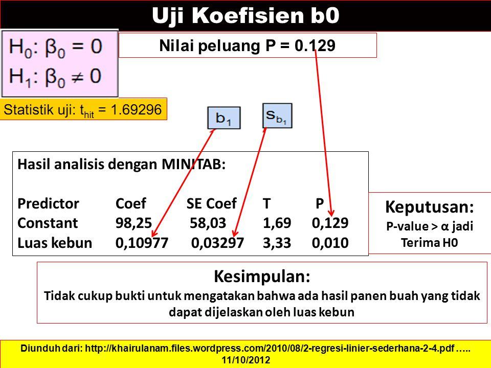 Uji Koefisien b0 Nilai peluang P = 0.129 Diunduh dari: http://khairulanam.files.wordpress.com/2010/08/2-regresi-linier-sederhana-2-4.pdf ….. 11/10/201