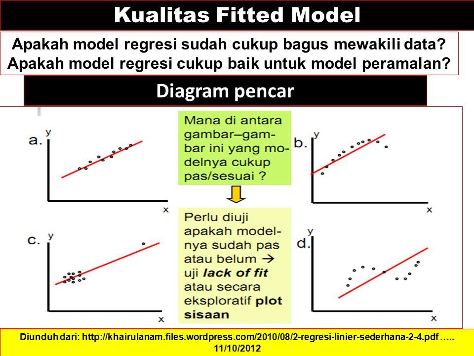 Kualitas Fitted Model Apakah model regresi sudah cukup bagus mewakili data? Apakah model regresi cukup baik untuk model peramalan? Diunduh dari: http: