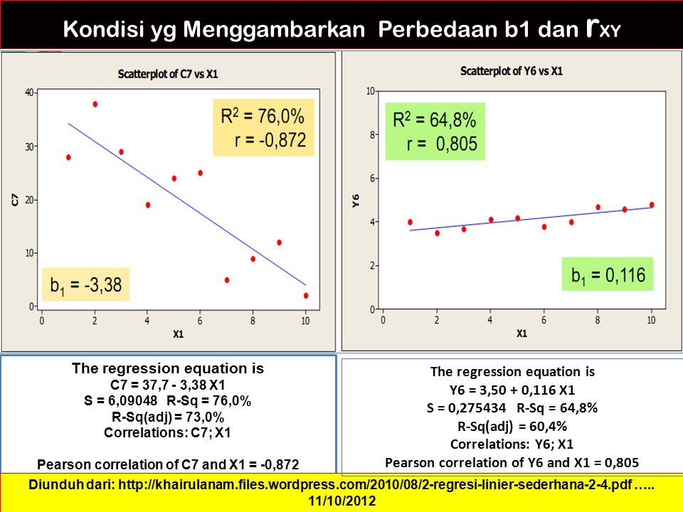 Kondisi yg Menggambarkan Perbedaan b1 dan r XY The regression equation is C7 = 37,7 - 3,38 X1 S = 6,09048 R-Sq = 76,0% R-Sq(adj) = 73,0% Correlations: