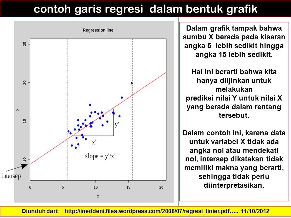 contoh garis regresi dalam bentuk grafik Dalam grafik tampak bahwa sumbu X berada pada kisaran angka 5 lebih sedikit hingga angka 15 lebih sedikit. Ha
