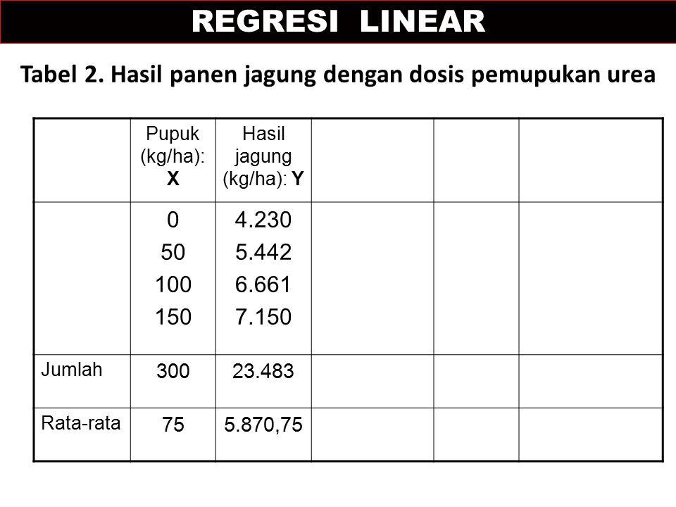 Tabel 2. Hasil panen jagung dengan dosis pemupukan urea Pupuk (kg/ha): X Hasil jagung (kg/ha): Y 0 50 100 150 4.230 5.442 6.661 7.150 Jumlah 30023.483