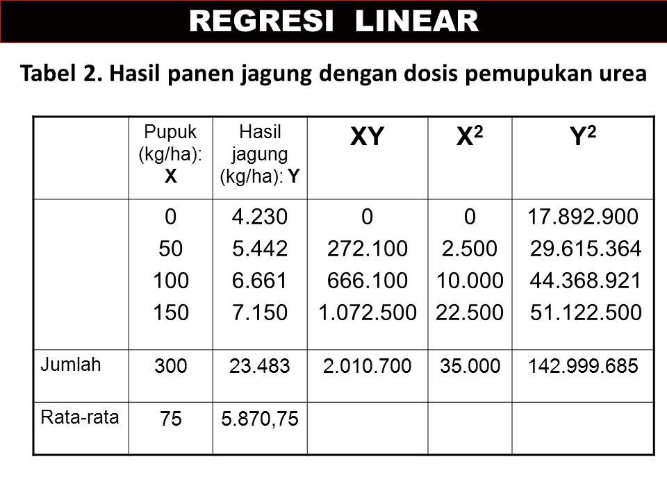 Tabel 2. Hasil panen jagung dengan dosis pemupukan urea Pupuk (kg/ha): X Hasil jagung (kg/ha): Y XYX2X2 Y2Y2 0 50 100 150 4.230 5.442 6.661 7.150 0 27