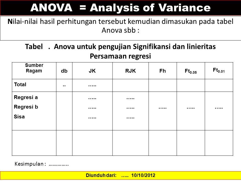 ANOVA = Analysis of Variance Diunduh dari: ….. 10/10/2012 Nilai-nilai hasil perhitungan tersebut kemudian dimasukan pada tabel Anova sbb : Sumber Raga
