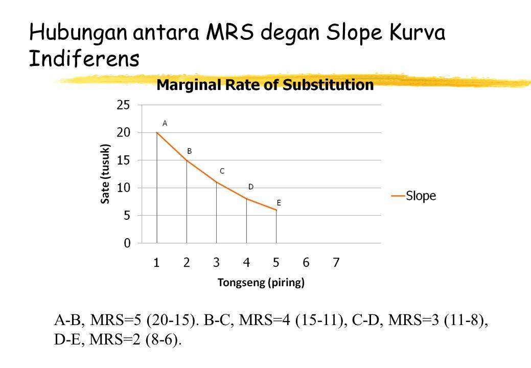 Hubungan antara MRS degan Slope Kurva Indiferens A-B, MRS=5 (20-15). B-C, MRS=4 (15-11), C-D, MRS=3 (11-8), D-E, MRS=2 (8-6).