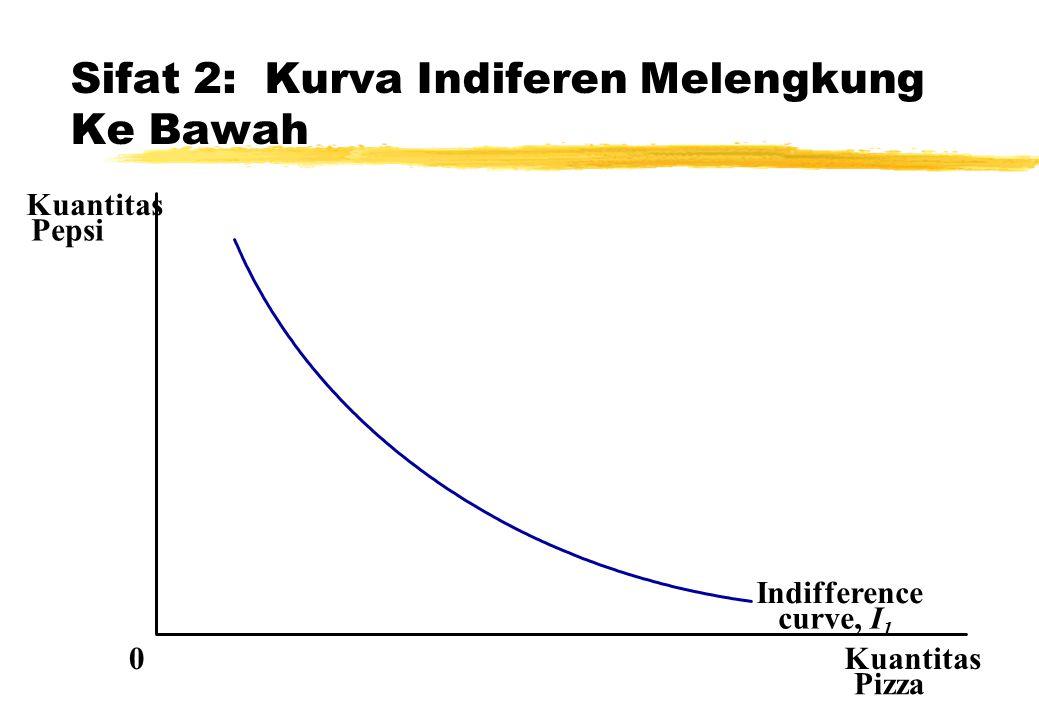 Sifat 2: Kurva Indiferen Melengkung Ke Bawah Kuantitas Pizza Kuantitas Pepsi 0 Indifference curve, I 1