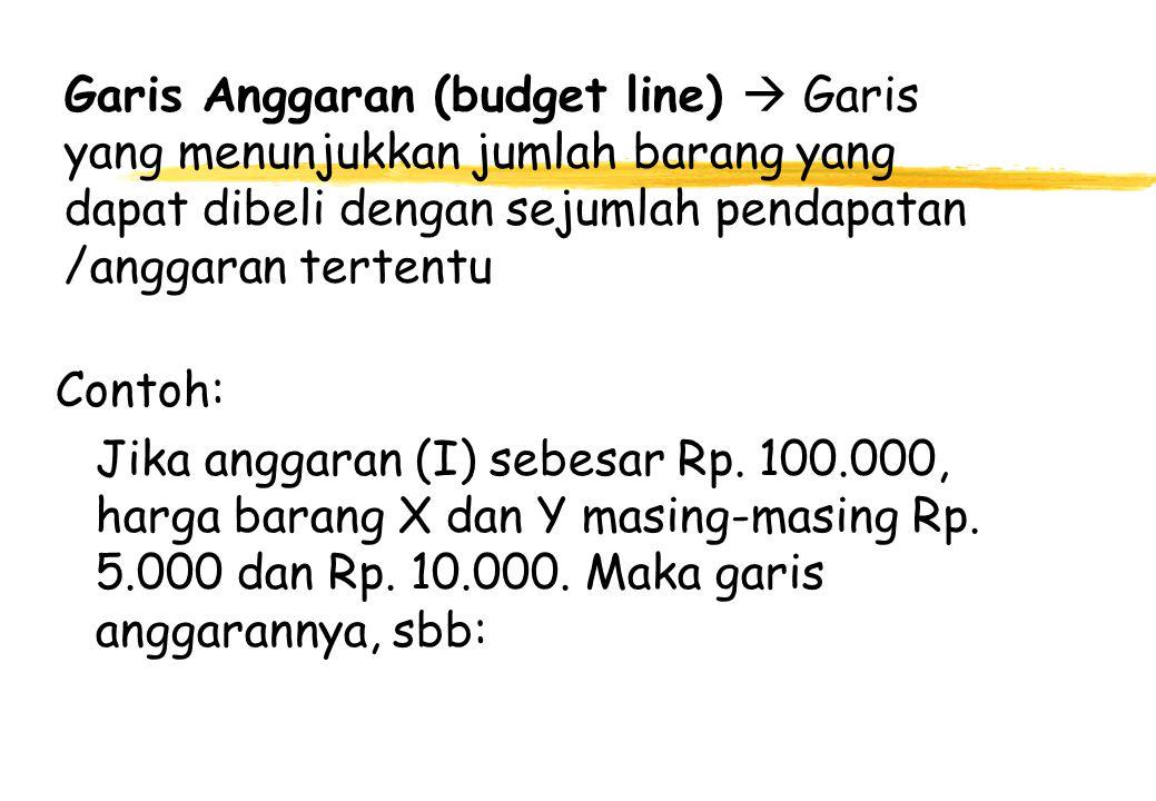 Garis Anggaran (budget line)  Garis yang menunjukkan jumlah barang yang dapat dibeli dengan sejumlah pendapatan /anggaran tertentu Contoh: Jika angga
