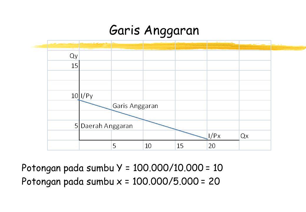Garis Anggaran Potongan pada sumbu Y = 100.000/10.000 = 10 Potongan pada sumbu x = 100.000/5.000 = 20