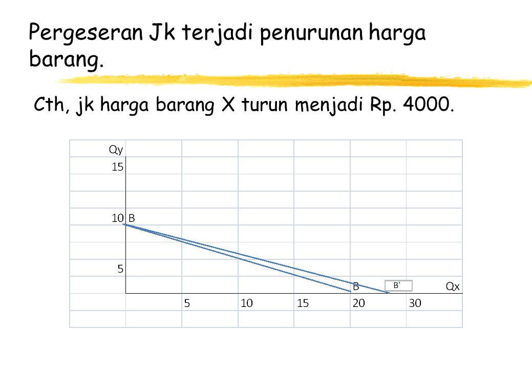 Pergeseran Jk terjadi penurunan harga barang. Cth, jk harga barang X turun menjadi Rp. 4000.